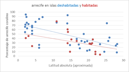 arrecifes-coralinos-por-latitud-y-habitacion.png