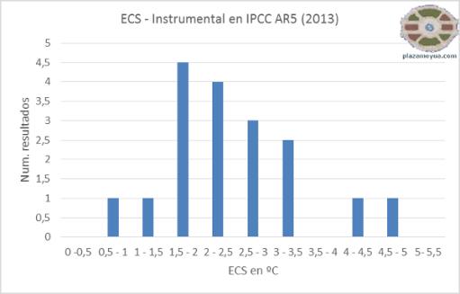 ecs-ipcc-instrumental