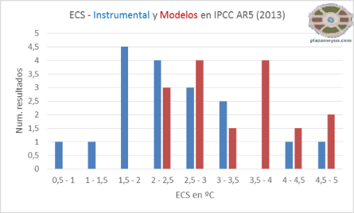 ecs-ipcc-modelos-e-instrumental