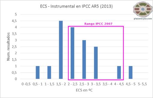 ecs-ipcc-rango-2007