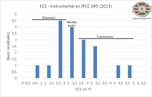 ecs-ipcc-y-consenso