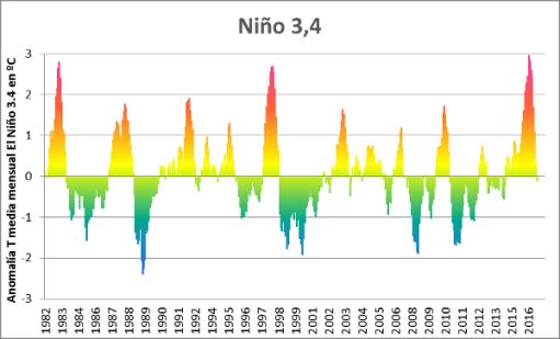 el-nino34-T-barras