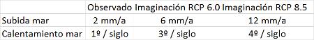 imaginacion-islas-sumergidas