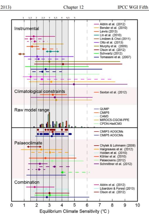 ipcc-arc5-ecs-modelos-mediciones