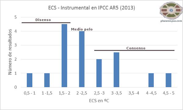 ipcc-ecs-y-consenso