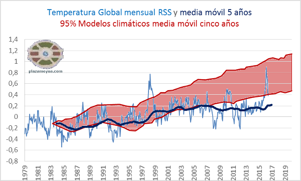 junio-2016-rss-temp-global-y-modelos-climaticos