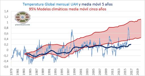 junio-2016-tem-global-uah-y-modelos