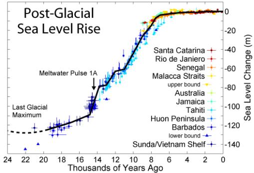 nivel-del-mar-holoceno