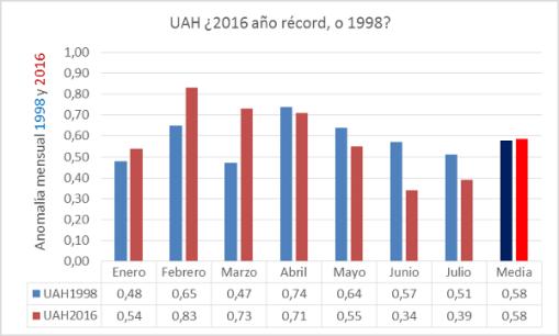 apuesta-2016-uah-record