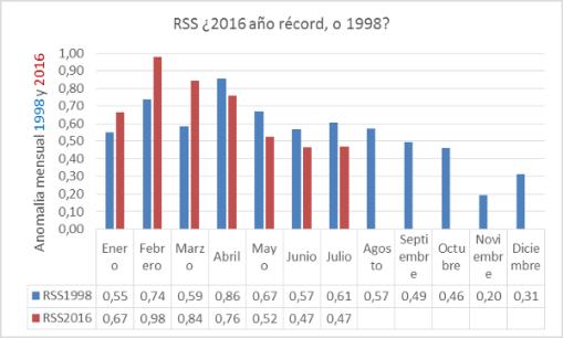 apuesta-rss-2016-record-ac