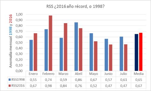apuesta-rss-2016-record