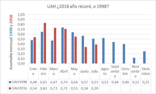 apuesta-uah-2016-record-ac