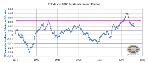calentamientos-cet-1880