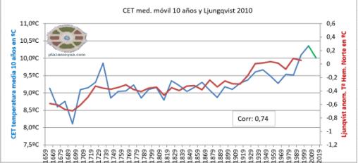 calentamientos-cet-ljungqvist