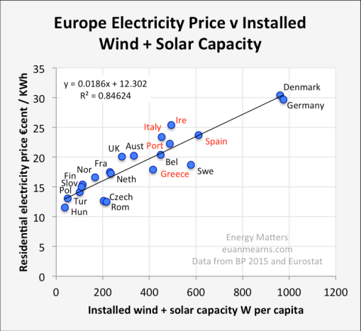 euenmearnes-electricity-price-green