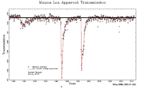 mauna-loa-apparent-transmission