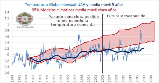 modelos-climaticos-tuneo-y-prediccion
