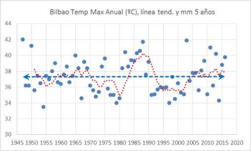 bilbao-temp-max-anuales-y-mm5a