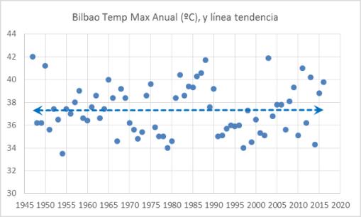 bilbao-temperaturas-maximas-anuales