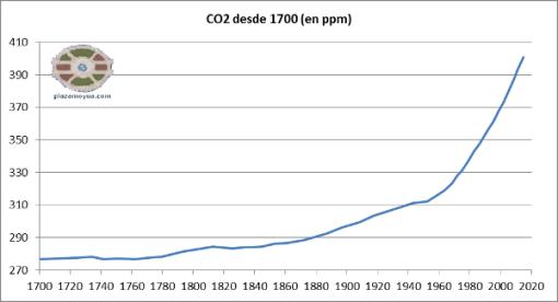 co2-desde-1700