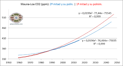 co2-ml-primera-y-segunda-mitad