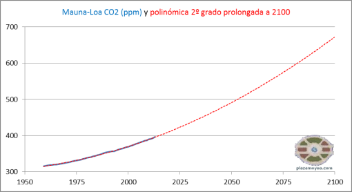 co2-ml-y-polinomica-prolongada-2100