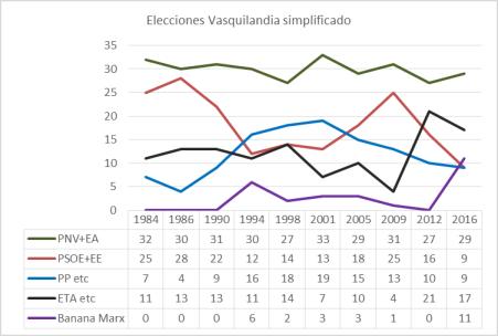 elecciones-vasquilandia-historico-simplificado