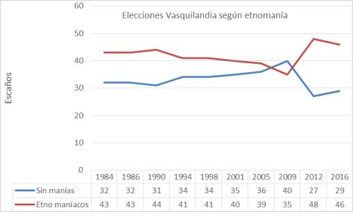 elecciones-vasquilandia-por-etnomania