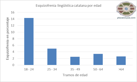 esquizofrenia-lenguas-catalana-por-edad.png