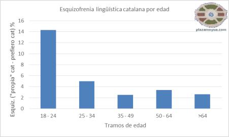 esquizofrenia-lenguas-catalugna-por-edad