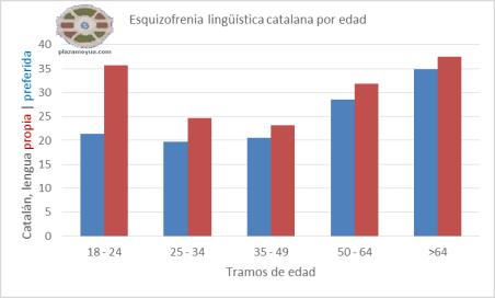 esquizofrenia-lenguas-catalugna