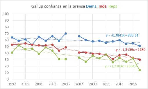gallup-prensa-dems-inds-reps