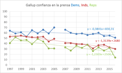 gallup-prensa-dems-inds-reps