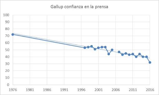 gallup-prensa