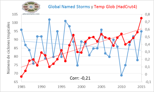 global-named-storms-hadcrut4