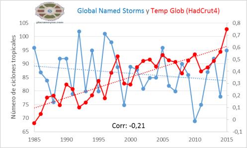 global-named-storms-hadcrut4