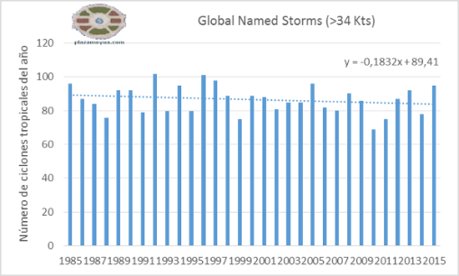 global-named-storms-lt.png