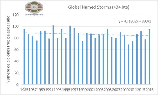 global-named-storms-lt.png