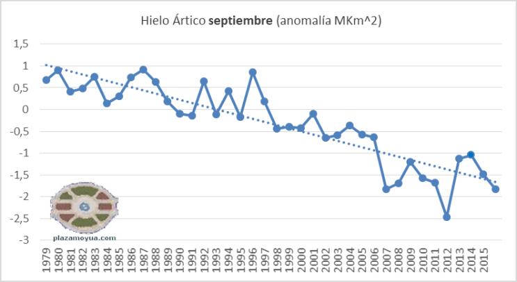 hielo-artico-septiembre-2016