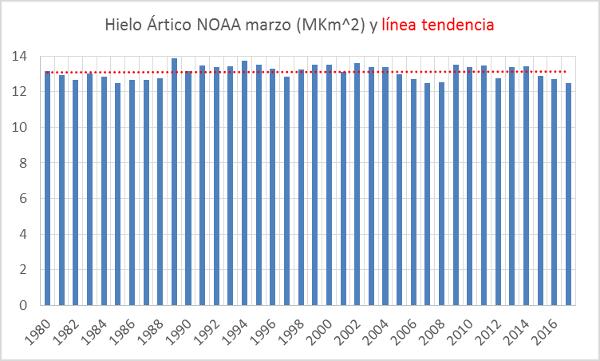 hielo-noaa-marzo-tendencia