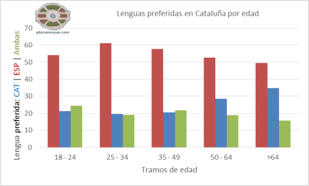 lenguas-preferidas-en-catalunha-por-edad