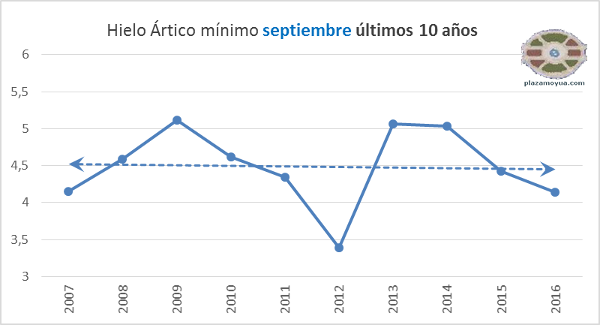 nsidc-hielo-artico-minimos-10-ultimos-anhos