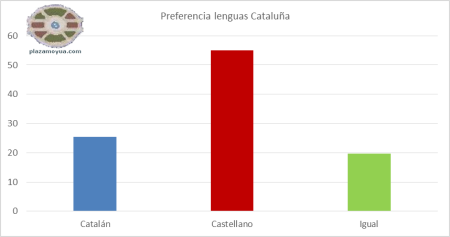 preferencia-lenguas-catalugna-todos