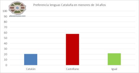 preferencia-lenguas-catalunha-jovnes