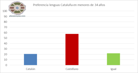 preferencia-lenguas-catalunha-jovnes