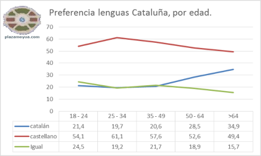 preferencia-lenguas-catalunha