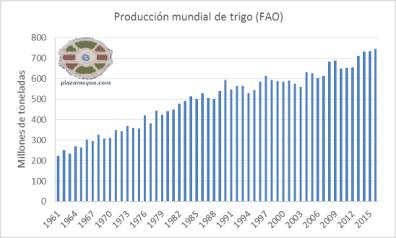 produccion-mundial-de-trigo