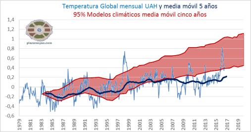 temperatura-global-uah-agosto-2016