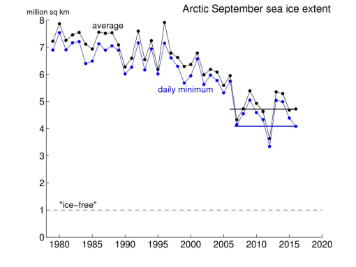 hielo-artico-minimo-y-septiembre-rayas