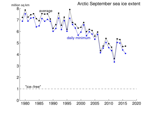 hielo-artico-minimo-y-septiembre